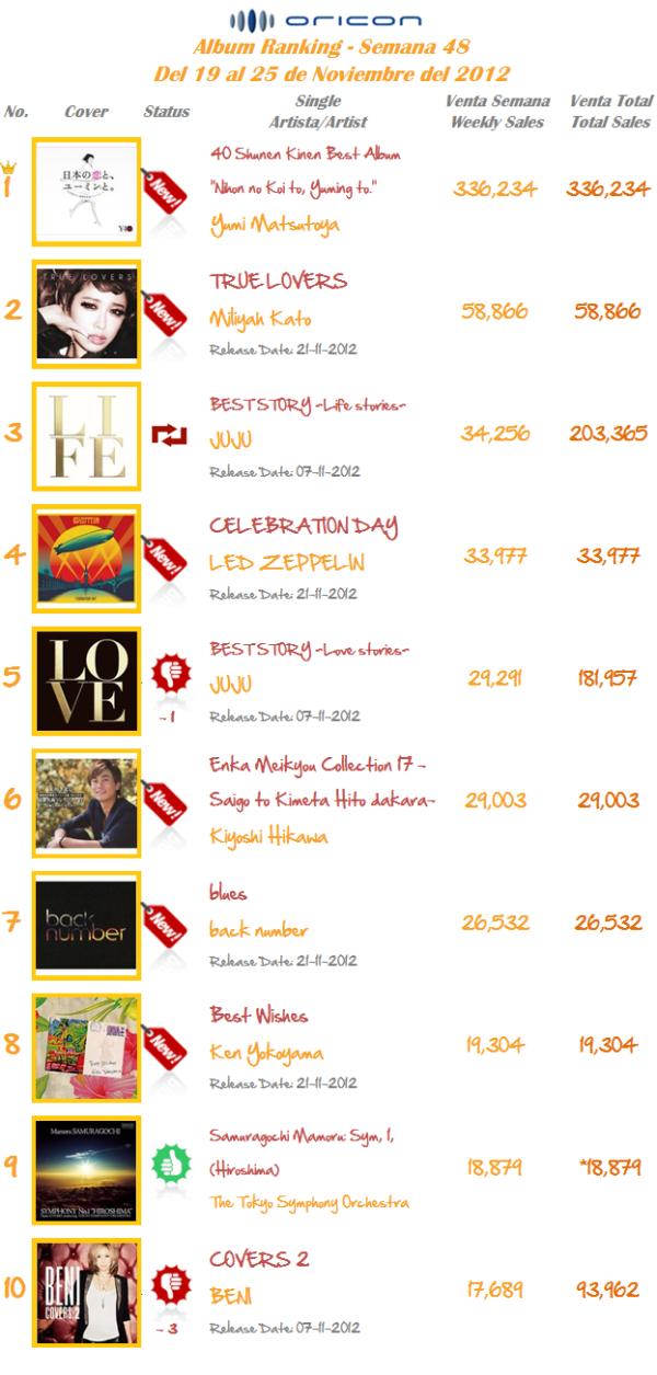 Albums Semana 48-2012