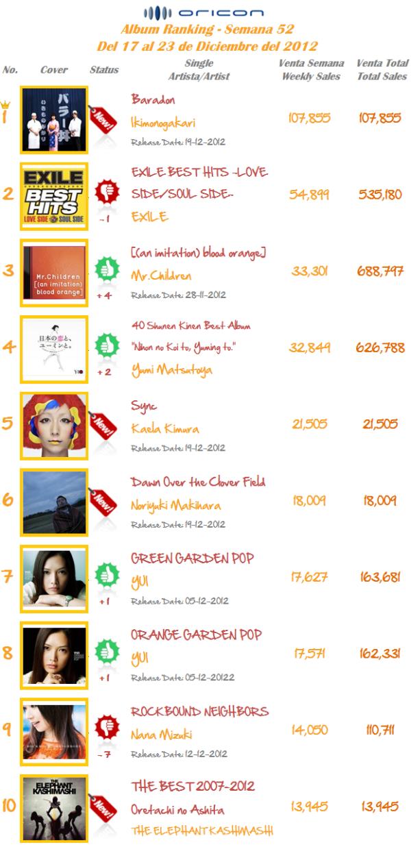 Albums Semana 52-2012
