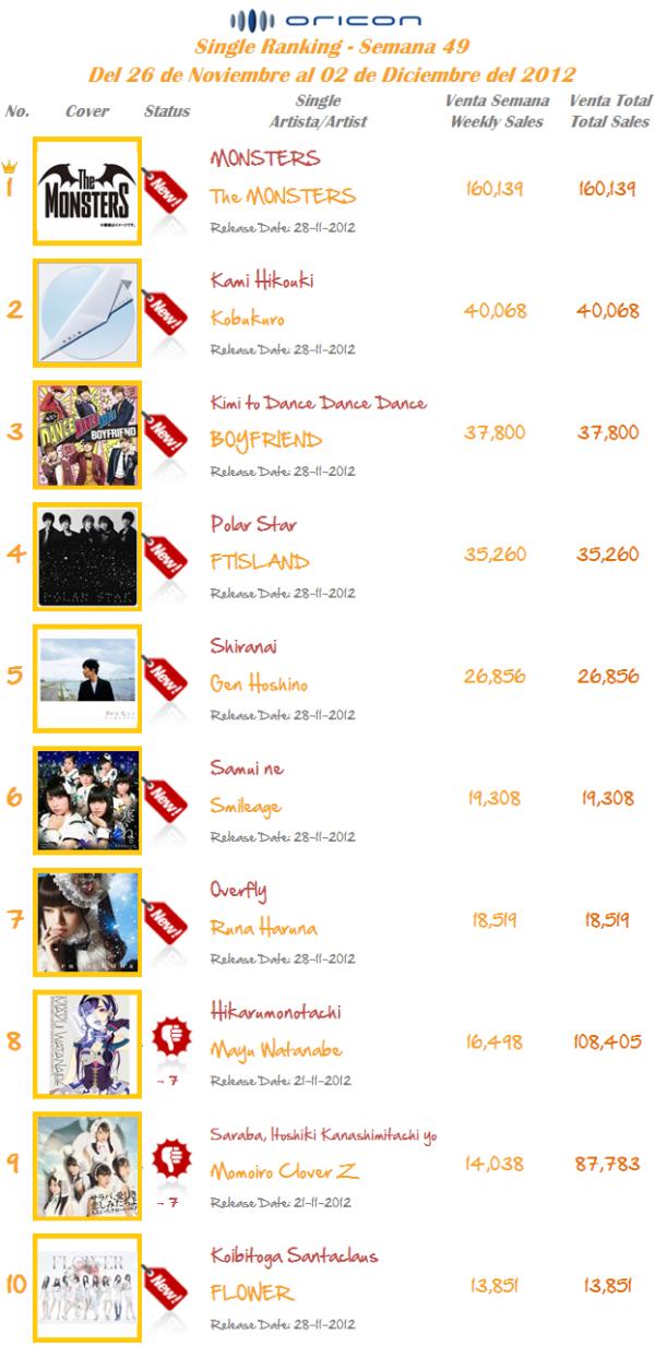 Singles Semana 49-2012