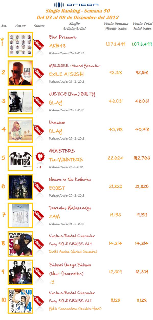 Singles Semana 50-2012