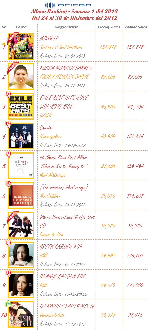 Albums Semana 01-2013