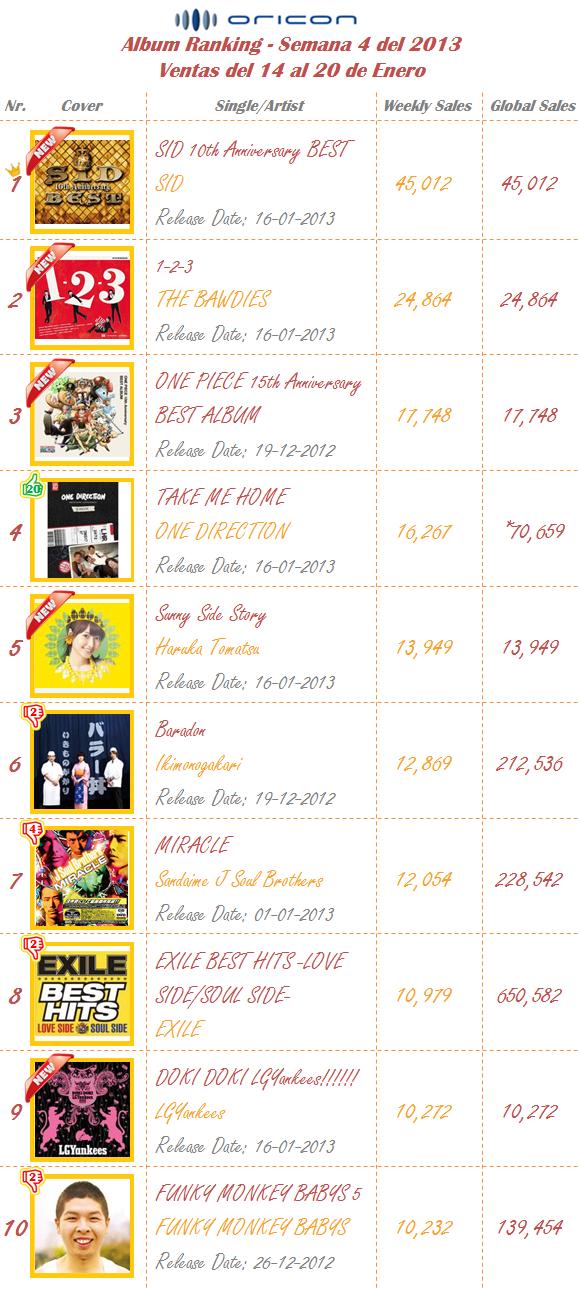 Albums Semana 04-2013