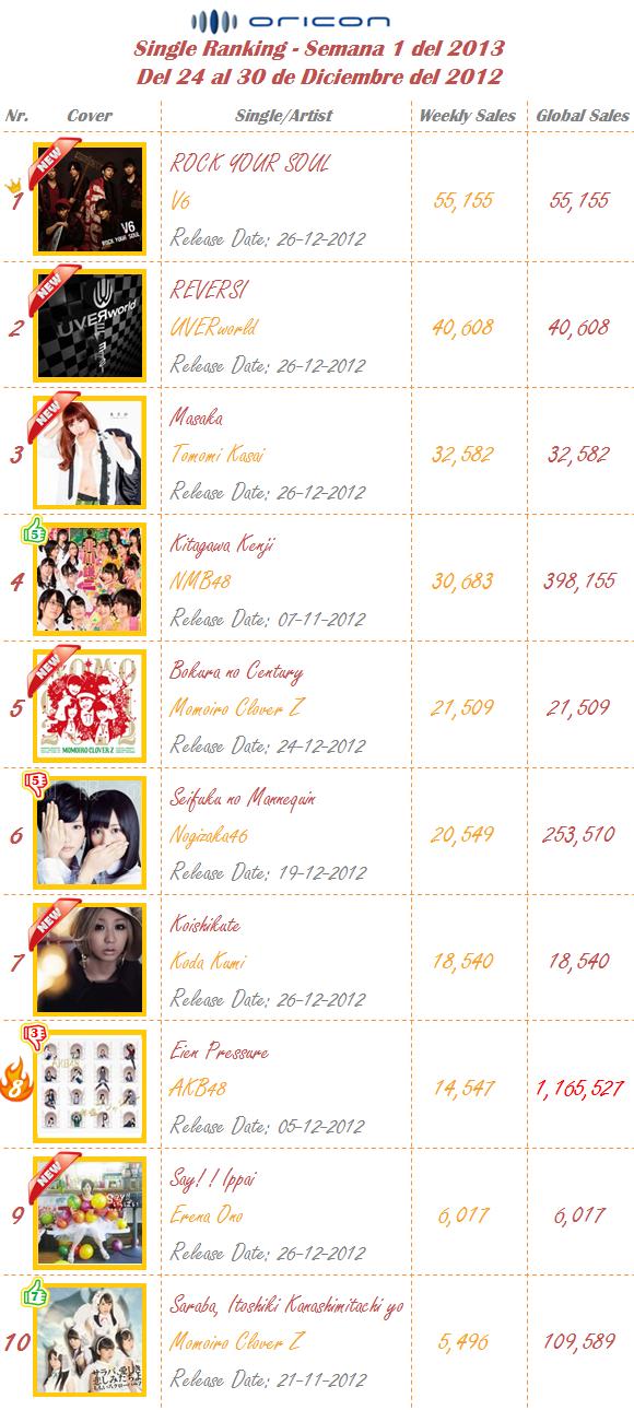 Singles Semana 01-2013