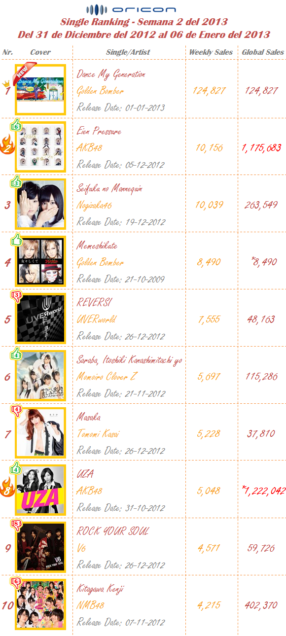 Singles Semana 02-2013