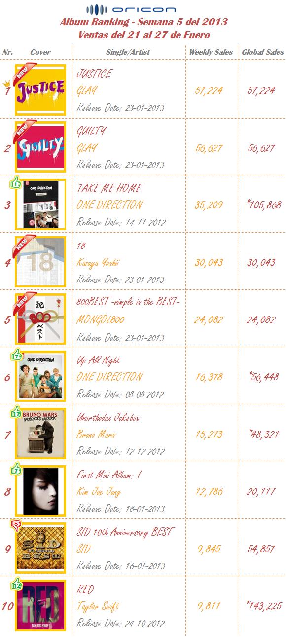 Albums Semana 05-2013