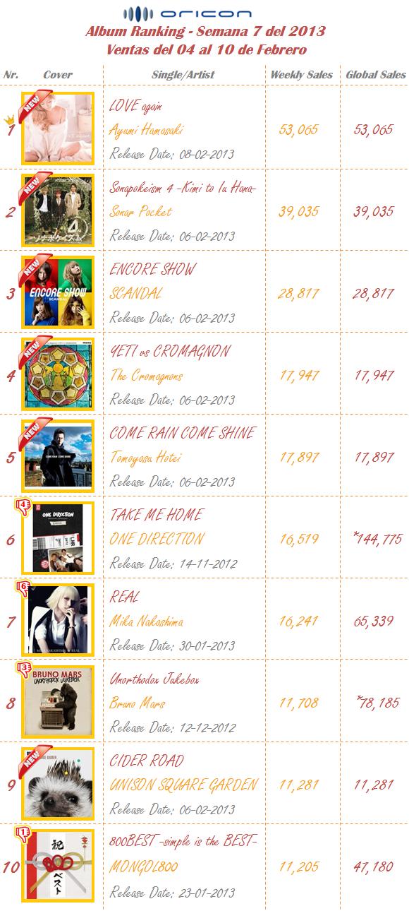 Albums Semana 07-2013