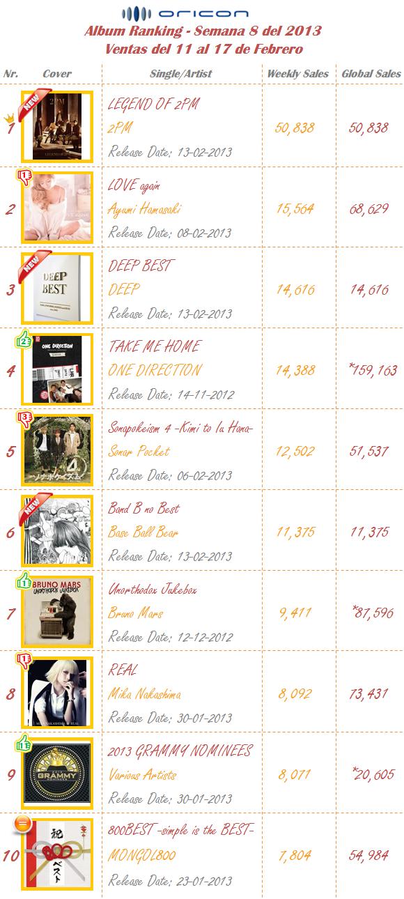 Albums Semana 08-2013