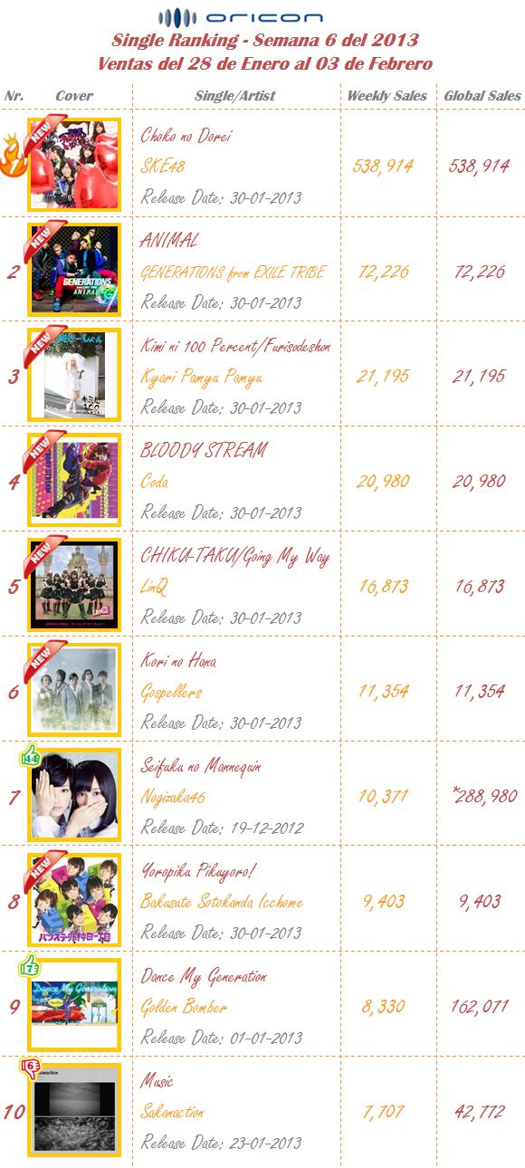 Singles Semana 06-2013