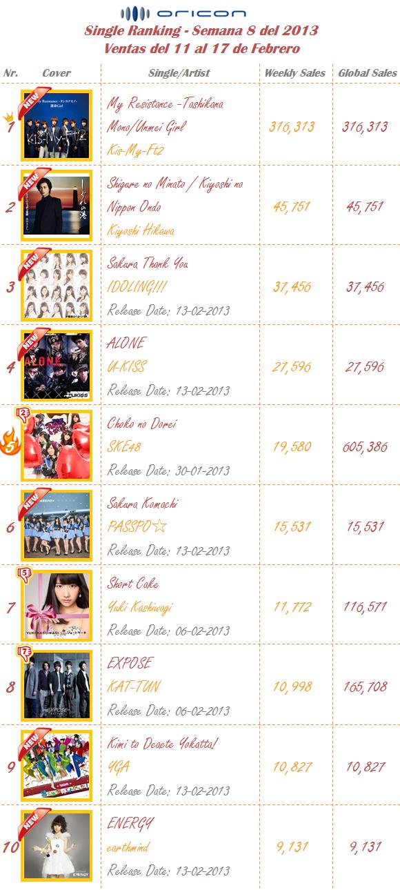 Singles Semana 08-2013