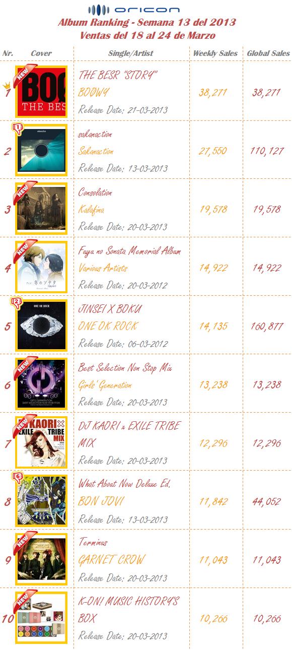 Albums Semana 13-2013