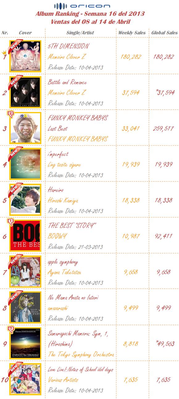 Albums Semana 16-2013