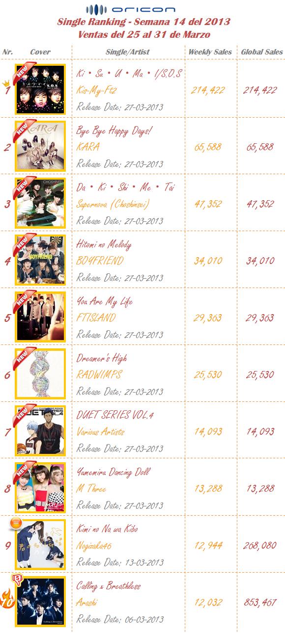 Singles Semana 14-2013